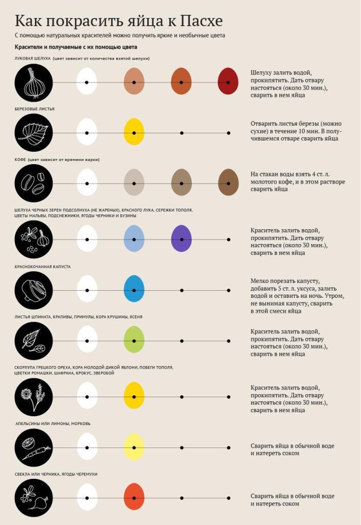 таблица натуральных красителей для яиц