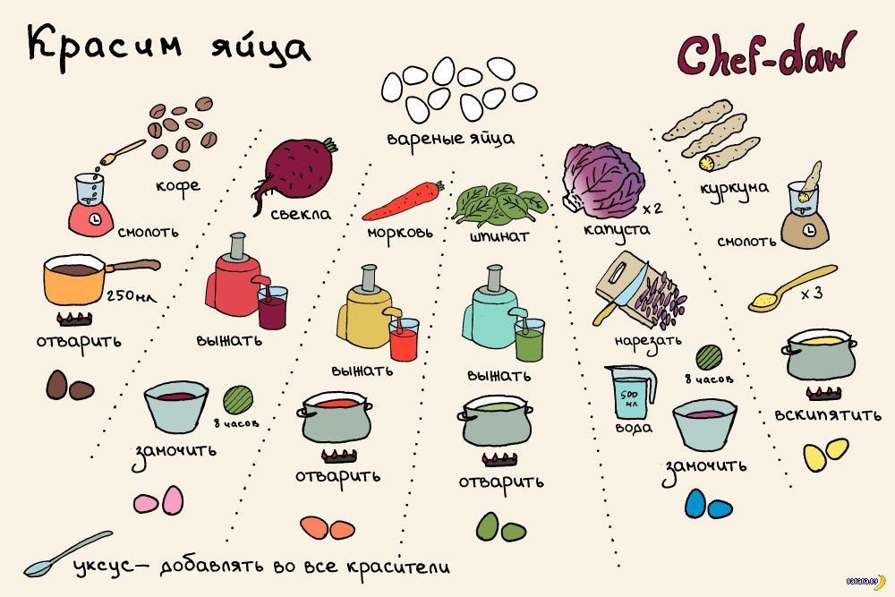 как покрасить яйца к Пасхе таблица